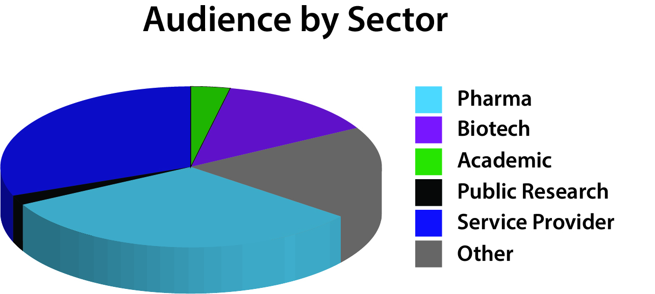 The Lab of the Future Live Audience by sector